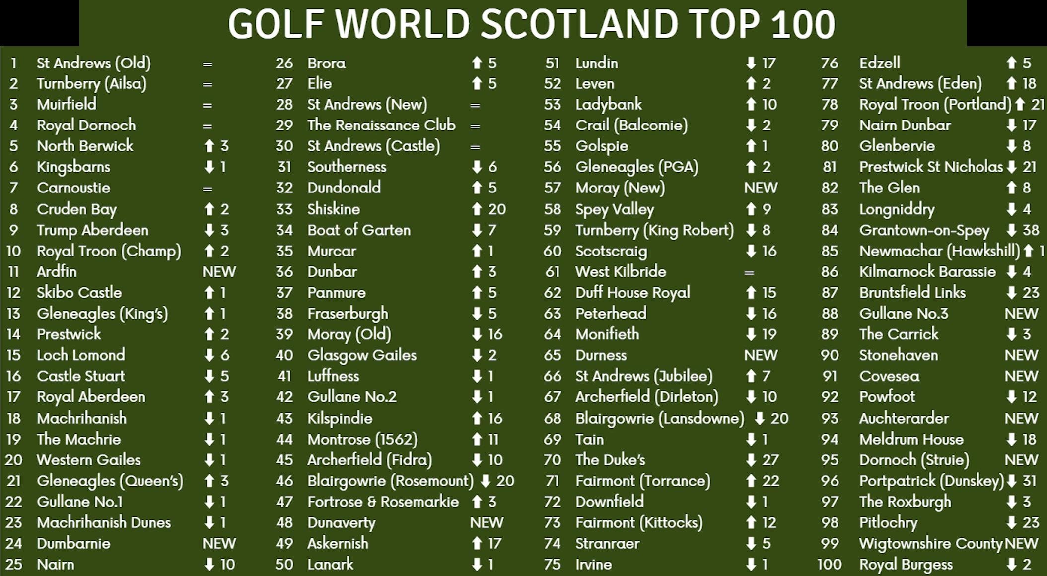 Se avrai la fortuna di giocare ad Ardfin non lo dimenticherai mai. GolfWorldScoziaTop100