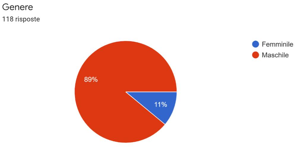 Wegolfers Survey: analizziamo i risultati del sondaggio di Febbraio 2021 Sondaggio_01