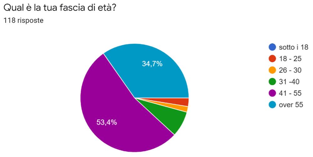 Wegolfers Survey: analizziamo i risultati del sondaggio di Febbraio 2021 Sondaggio_02