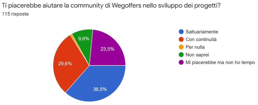Wegolfers Survey: analizziamo i risultati del sondaggio di Febbraio 2021 Sondaggio_06