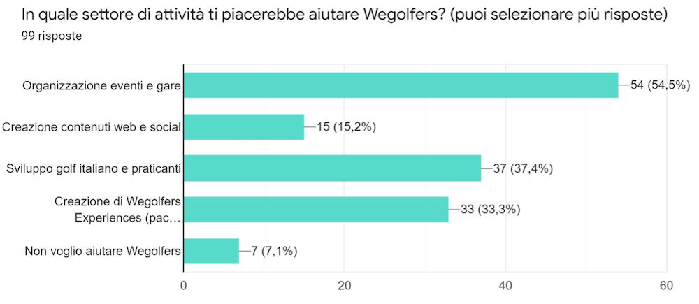 Wegolfers Survey: analizziamo i risultati del sondaggio di Febbraio 2021 Sondaggio_07