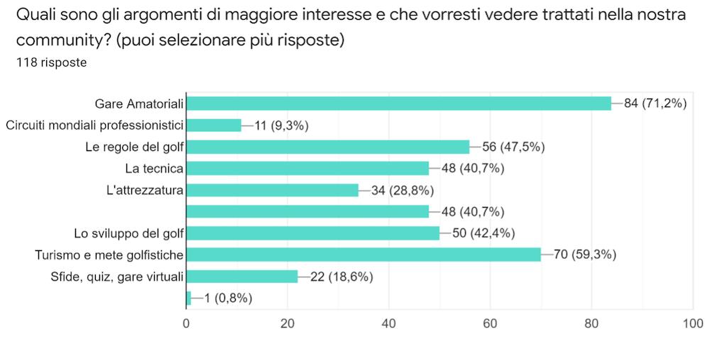 Wegolfers Survey: analizziamo i risultati del sondaggio di Febbraio 2021 Sondaggio_08